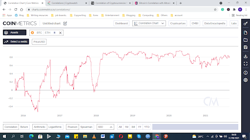 Is There a Price Correlation Between Bitcoin and Altcoins?